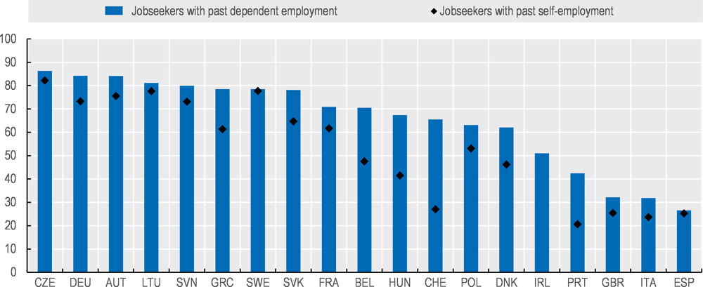 Figure 7.7. In some countries, only a minority of jobseekers are in regular contact with the public employment service