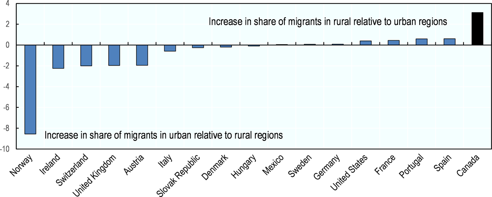 Figure 4.9. How shares of immigrants in rural areas have evolved, relative to change in urban regions