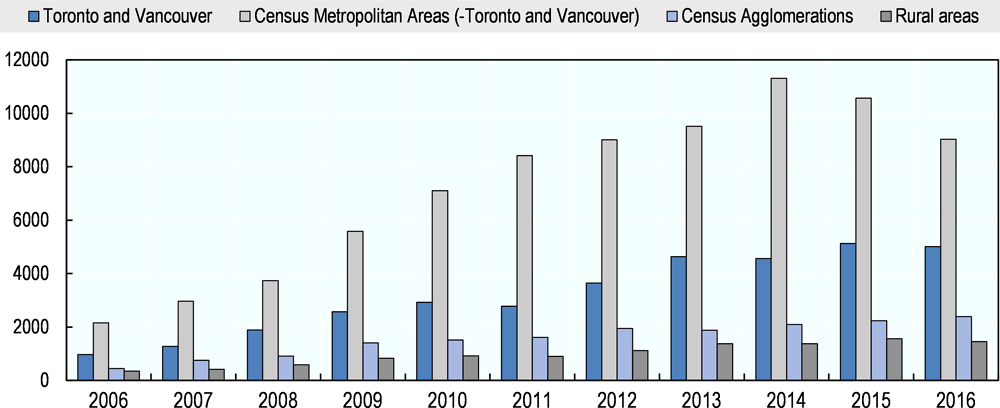 Figure 4.10. Provincial nominee principal applicants by year of landing and place of landing