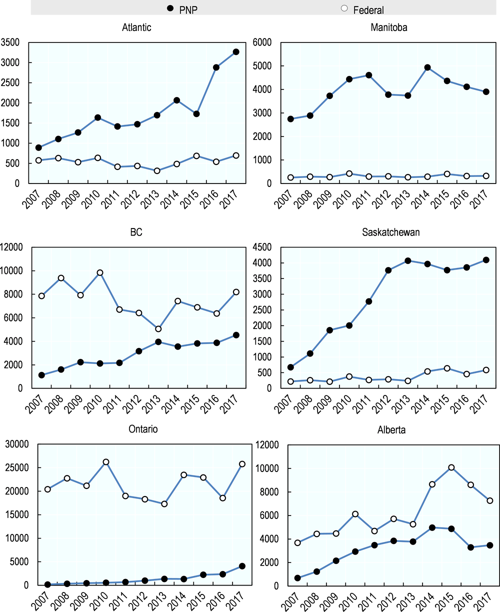 Figure 4.2. Evolution of federally and provincially selected labour immigrants by province, 2007-17