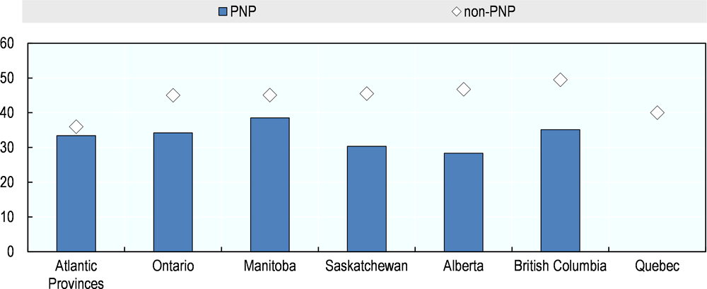 Figure 4.3. Share of women among PNs and non-PNP selected labour immigrants, 2008-18