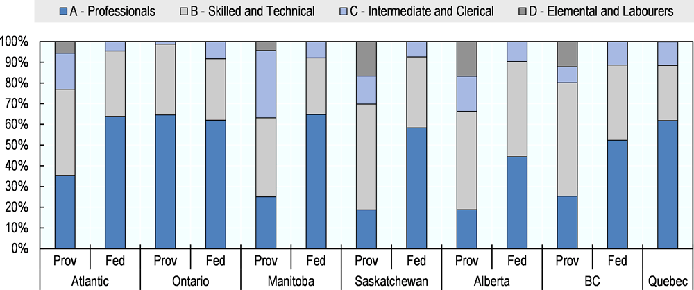 Figure 4.4. Skill level of provincial and federal labour immigrants by province of intended residence, 2008-18