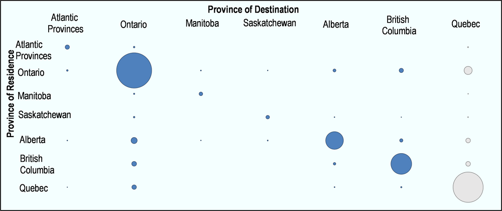 Figure 4.6. Mobility matrix for labour migrants selected by the federal government and by Quebec, by province of residence and province of destination