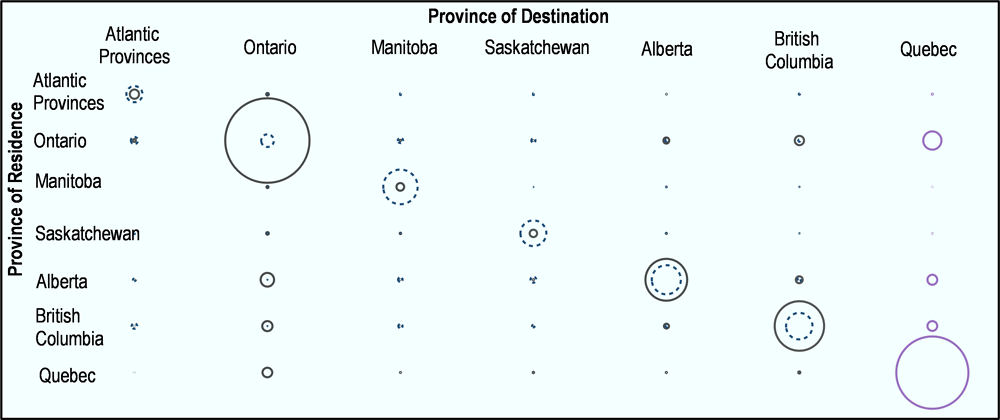 Figure 4.8. Mobility matrix for federally, provincially and Quebec-selected labour migrants
