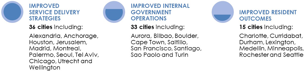 Figure 3.4. How innovation is helping cities improve their performance