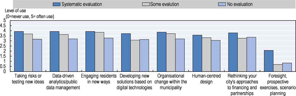 Figure 3.5. Frequency of use of innovation approaches between cities with vs. without systematic evaluation of the impact of their innovation strategy