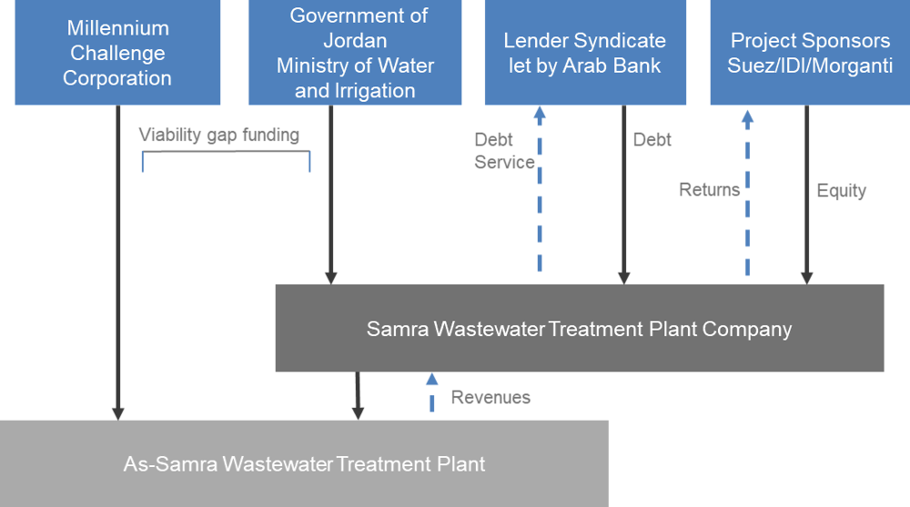 Figure A D.3. Viability financing for the As-Samra Wastewater Treatment Plant expansion: Financial structure