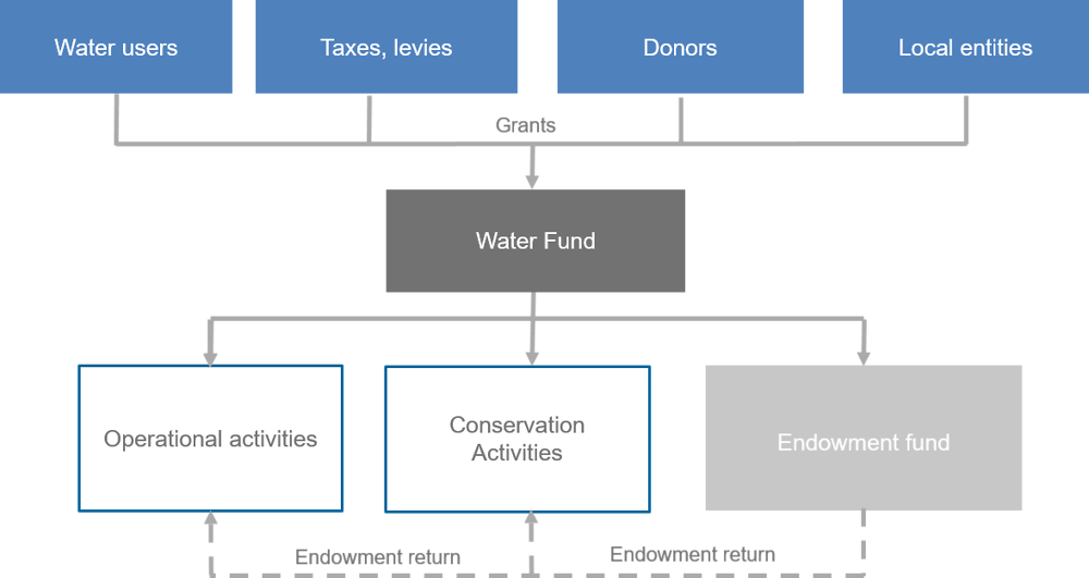 Figure A D.5. The Water Fund Endowment Model