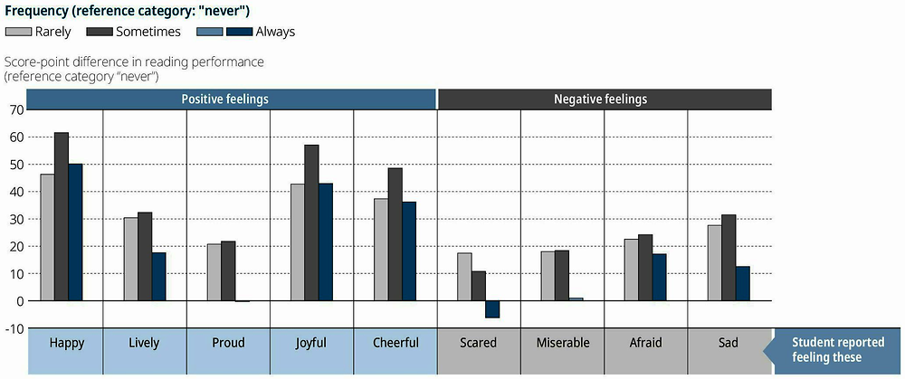 Figure III.12.3. Intensity of students' feelings and reading performance
