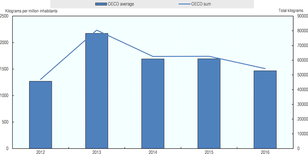 Figure 3.2. Trend in kilograms of opioids seized in OECD countries 2012-16