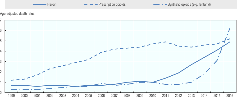 Figure 3.6. Overdose deaths involving opioids, by type of opioid, United States, 1999-2016