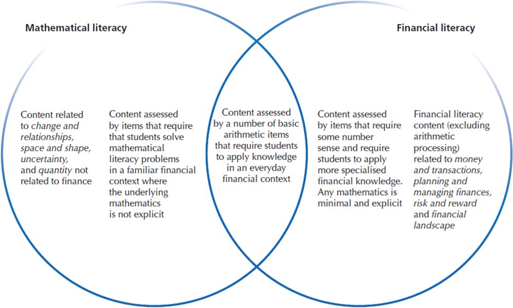 Figure 5.11. Relationship between the content of financial literacy and mathematical literacy in PISA