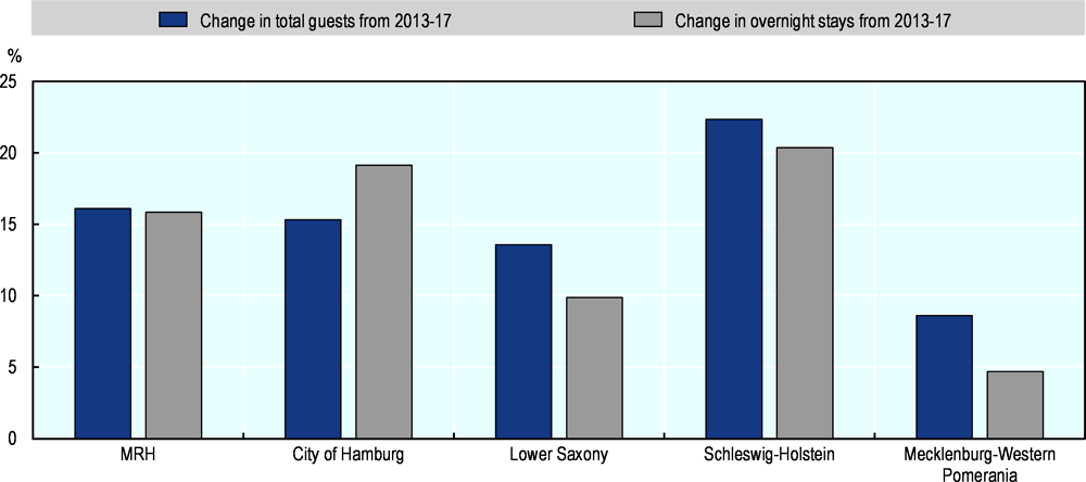 Figure 3.13. Change in tourism trends in the HMR, 2013-17