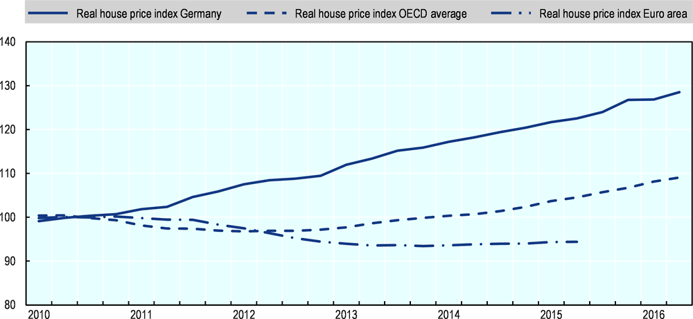 Figure 3.1. Real housing prices have increased more rapidly in Germany than on average in the OECD and the Euro area in the last decade