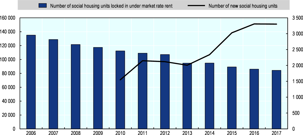 Figure 3.5. The city of Hamburg's stock of social housing has decreased despite an increase in new social housing units