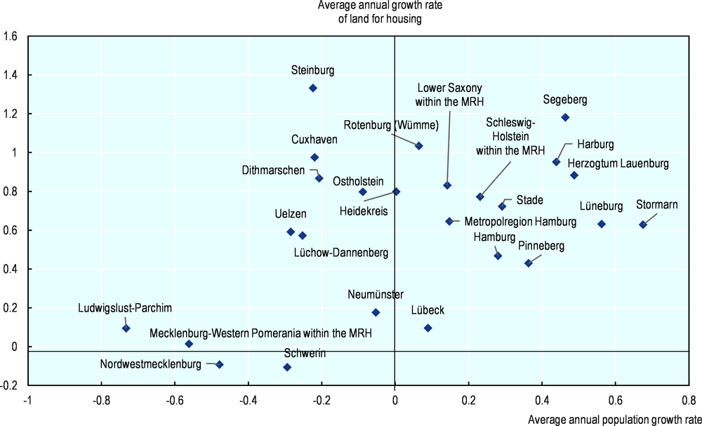 Figure 3.7. From 2000 to 2016, land consumption of buildings increased faster than the population everywhere except in the district of Stormarn