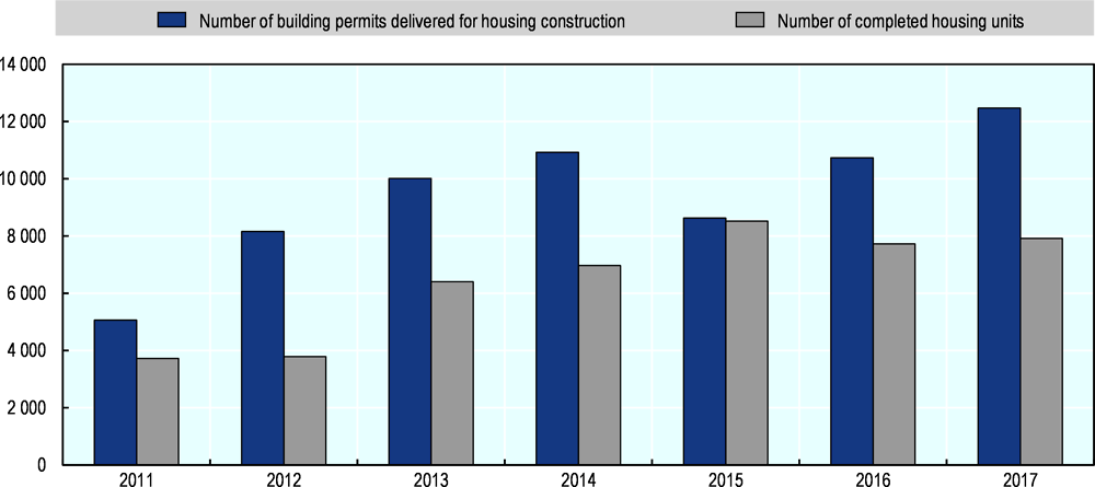Figure 3.8. The number of building permits issued in the city of Hamburg has increased since the implementation of the Vertrag für Hamburg in 2011