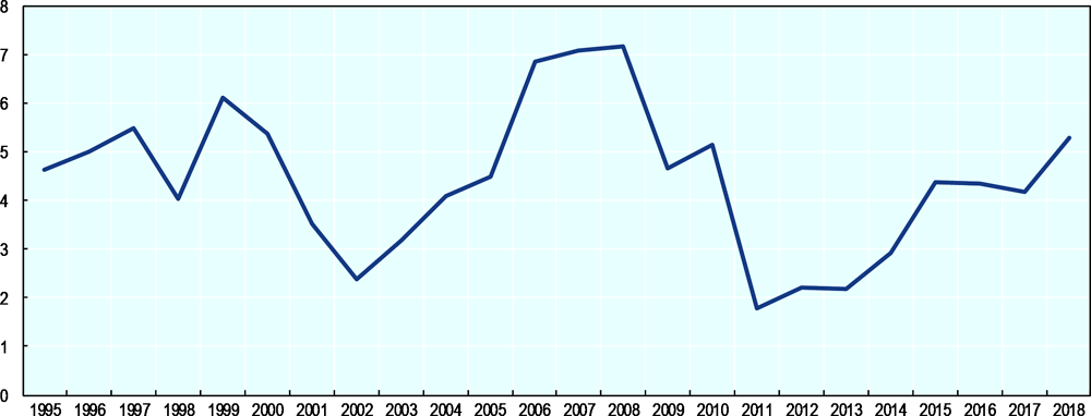 Figure 1. GDP growth (%) in Egypt 1995-2018