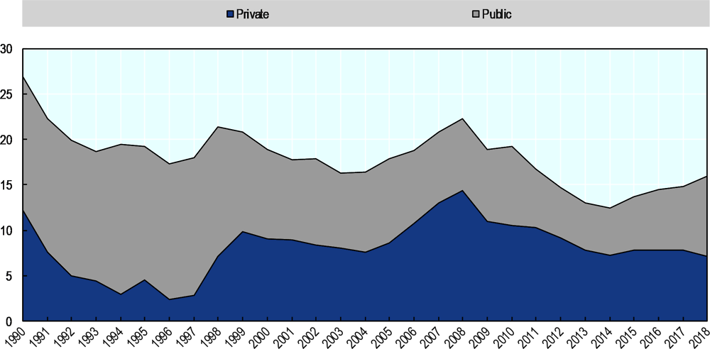 Figure 3. Gross fixed capital formation: Public vs. private investment