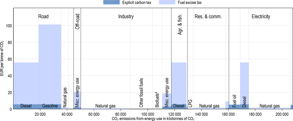 Annex Figure 3.A.1. Effective carbon tax rates in Argentina