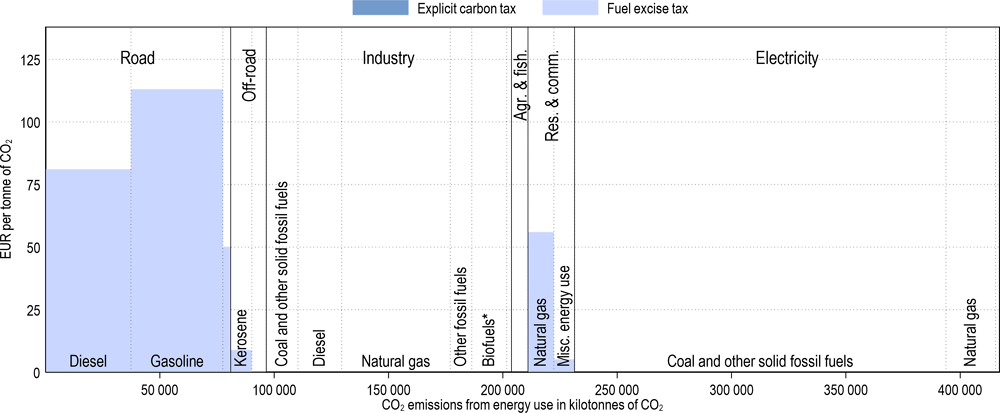 Annex Figure 3.A.2. Effective carbon tax rates in Australia