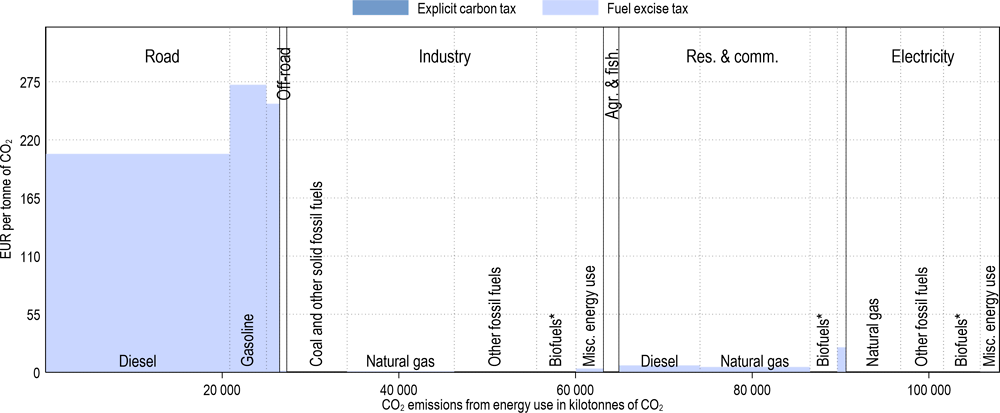 Annex Figure 3.A.4. Effective carbon tax rates in Belgium