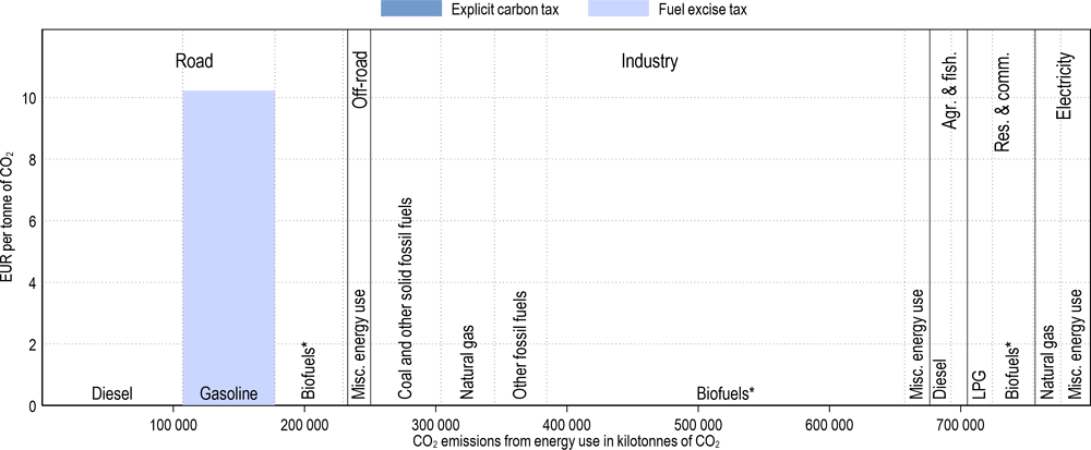 Annex Figure 3.A.5. Effective carbon tax rates in Brazil