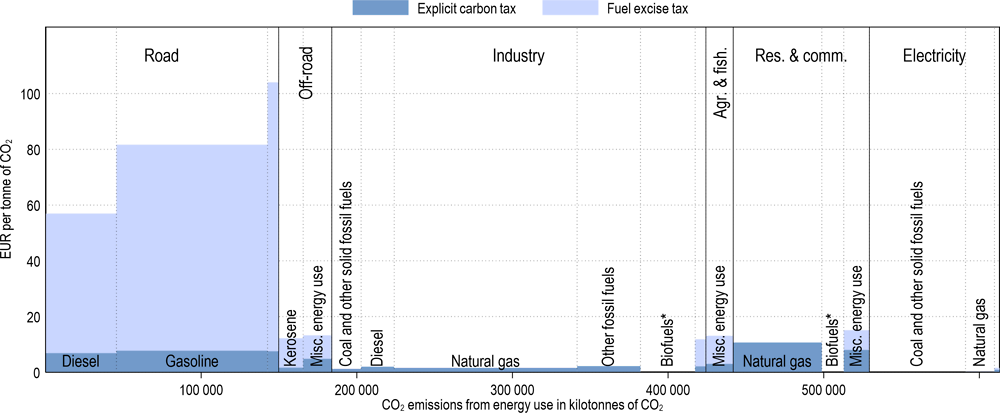 Annex Figure 3.A.6. Effective carbon tax rates in Canada