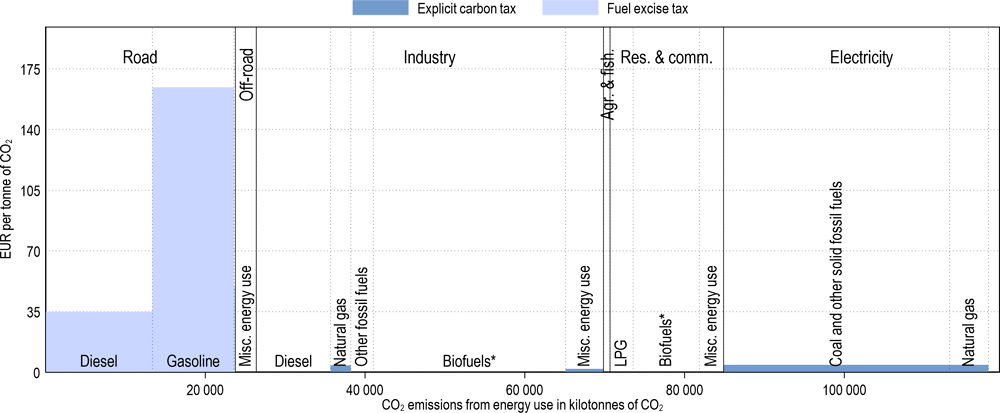Annex Figure 3.A.7. Effective carbon tax rates in Chile