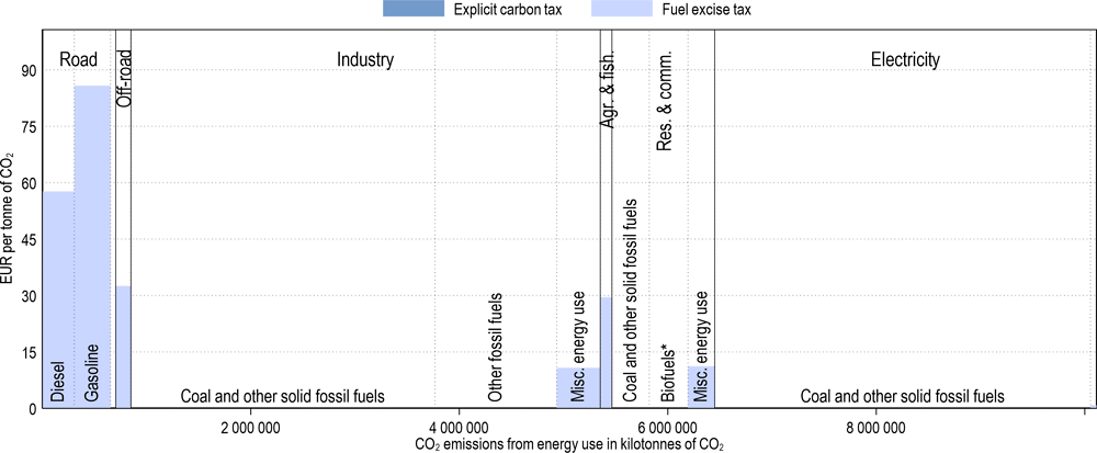 Annex Figure 3.A.8. Effective carbon tax rates in China