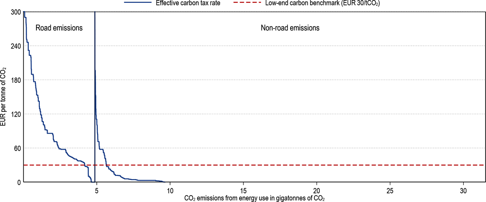 Figure 3.1. Distribution of effective carbon tax rates across CO2 emissions for 44 OECD and Selected Partner Economies and international transport
