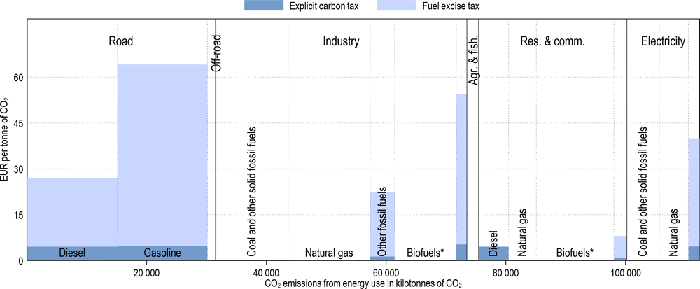 Annex Figure 3.A.9. Effective carbon tax rates in Colombia