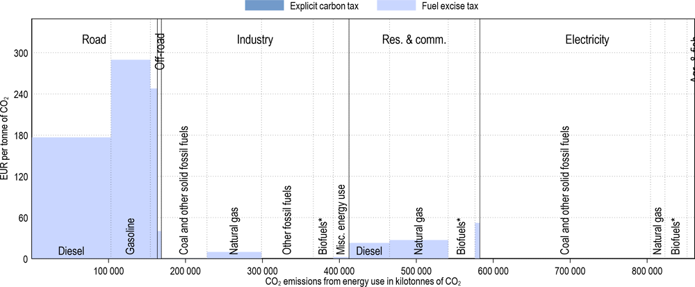 Annex Figure 3.A.11. Effective carbon tax rates in Germany