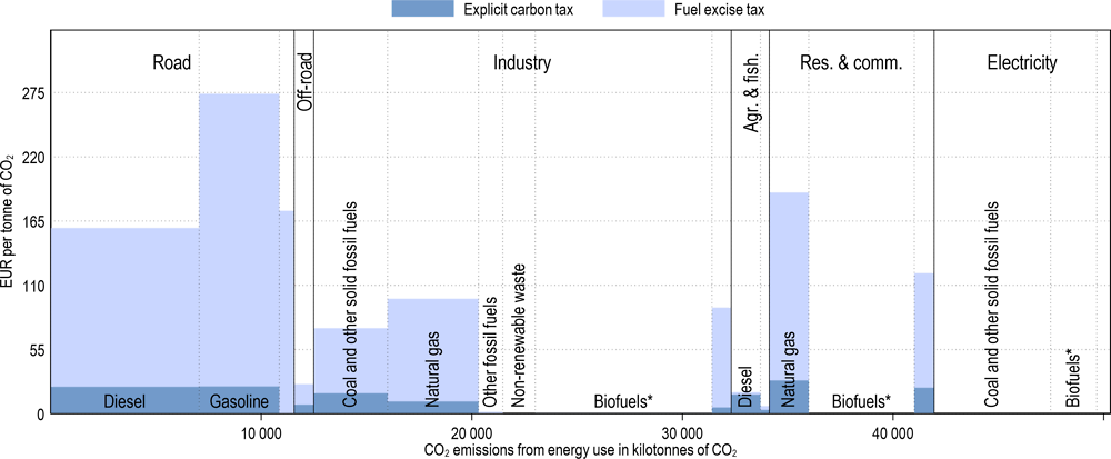 Annex Figure 3.A.12. Effective carbon tax rates in Denmark