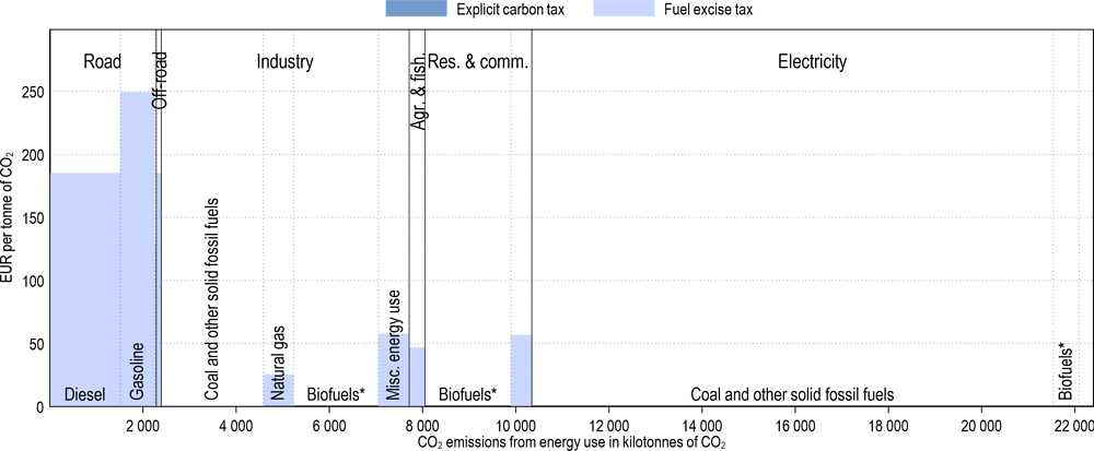 Annex Figure 3.A.13. Effective carbon tax rates in Estonia