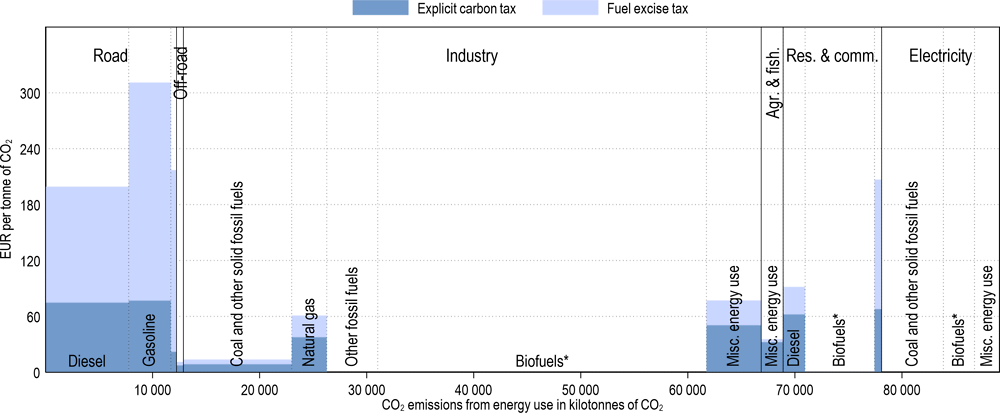 Annex Figure 3.A.14. Effective carbon tax rates in Finland