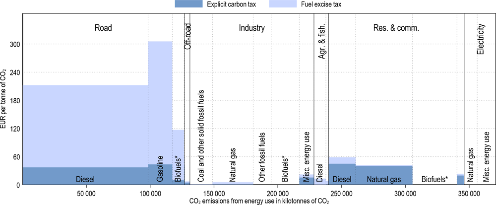 Annex Figure 3.A.15. Effective carbon tax rates in France