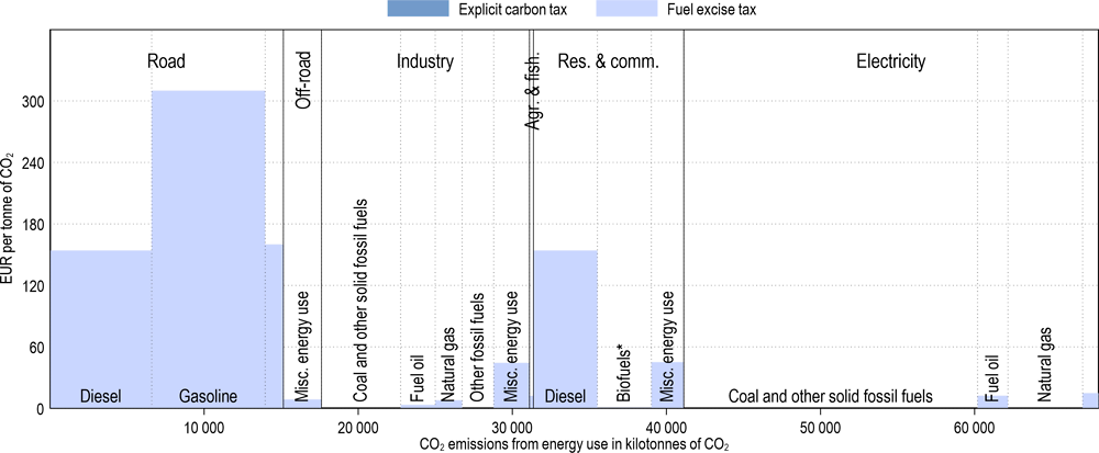 Annex Figure 3.A.16. Effective carbon tax rates in Greece