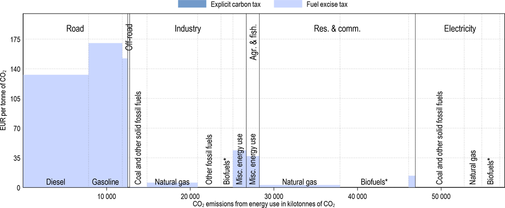 Annex Figure 3.A.17. Effective carbon tax rates in Hungary