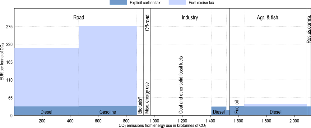 Annex Figure 3.A.18. Effective carbon tax rates in Iceland