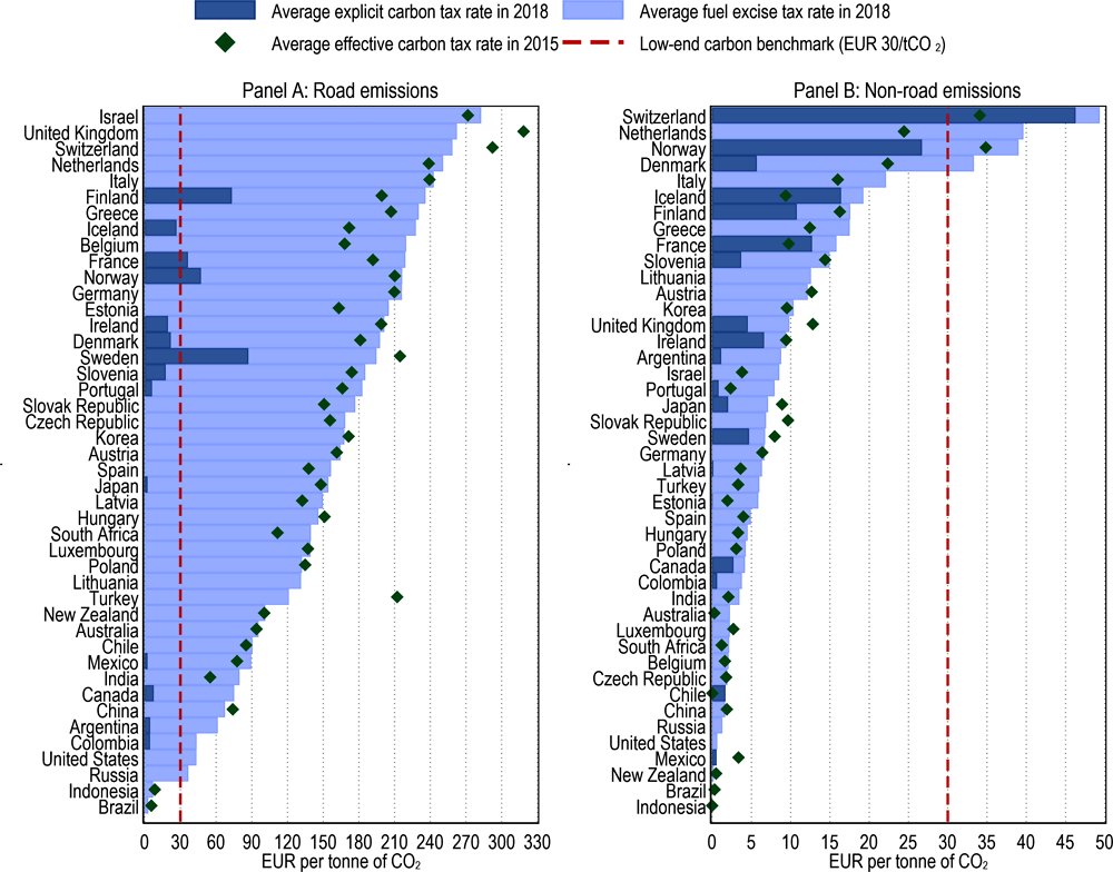 Figure 3.2. Average effective carbon tax rates by country