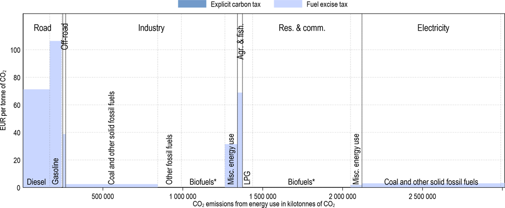 Annex Figure 3.A.19. Effective carbon tax rates in India