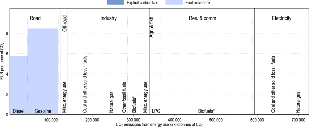 Annex Figure 3.A.20. Effective carbon tax rates in Indonesia