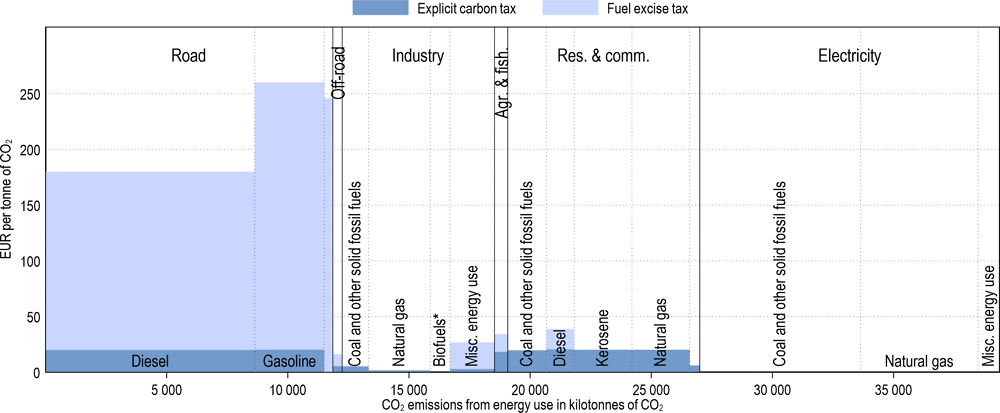 Annex Figure 3.A.21. Effective carbon tax rates in Ireland