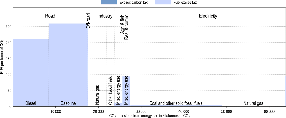 Annex Figure 3.A.22. Effective carbon tax rates in Israel