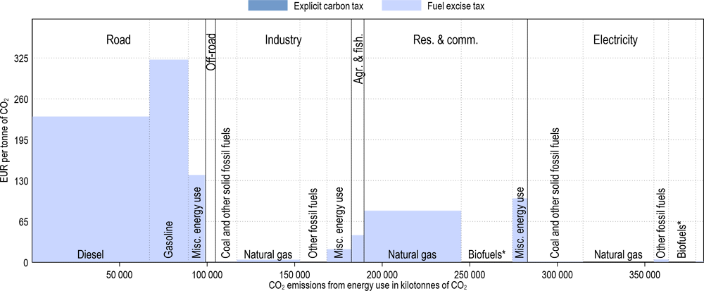 Annex Figure 3.A.23. Effective carbon tax rates in Italy