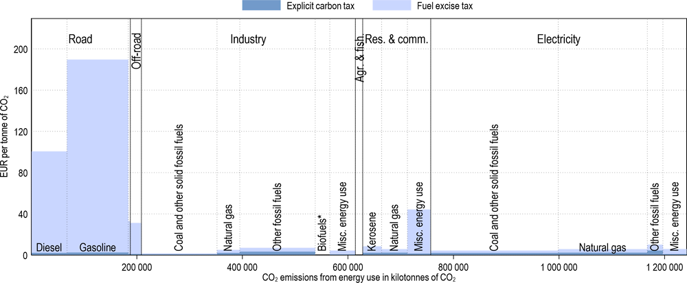 Annex Figure 3.A.24. Effective carbon tax rates in Japan