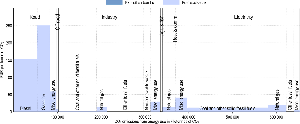 Annex Figure 3.A.25. Effective carbon tax rates in Korea
