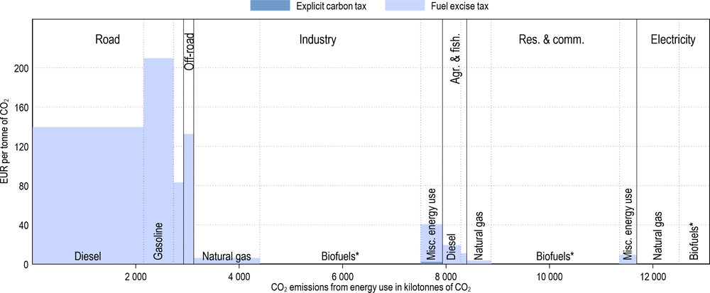 Annex Figure 3.A.26. Effective carbon tax rates in Latvia