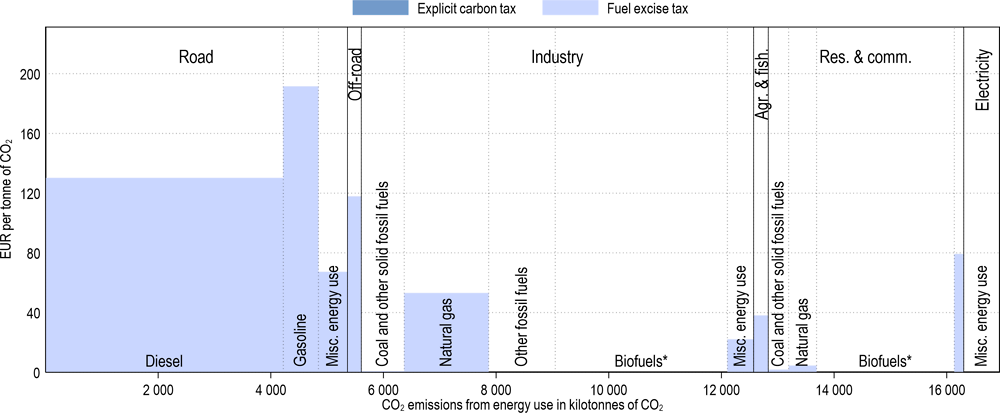 Annex Figure 3.A.27. Effective carbon tax rates in Lithuania